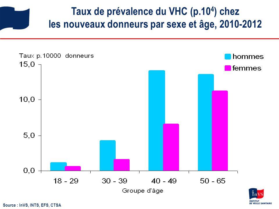 Taux de prévalence du VHC (p