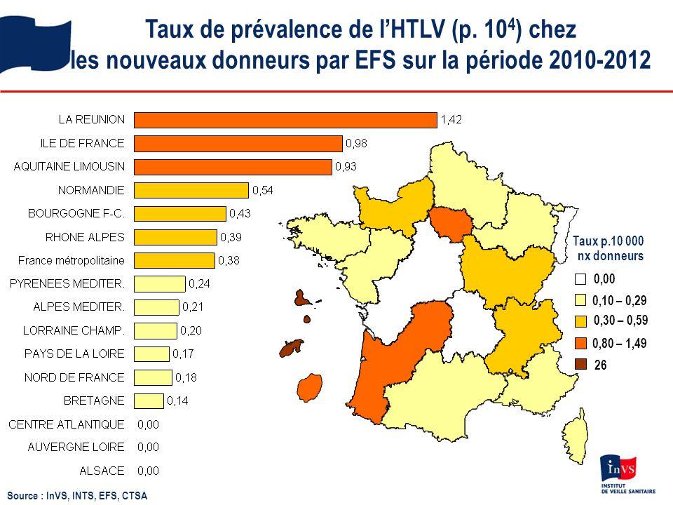 Taux de prévalence de l'HTLV (p