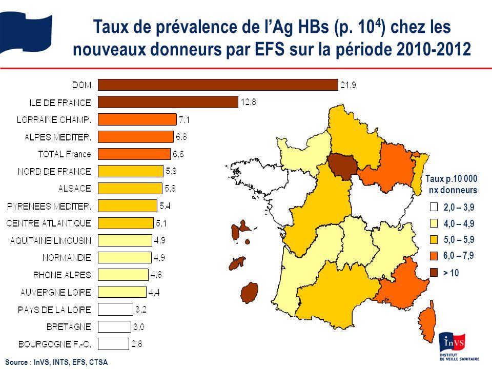 Taux de prévalence de l'Ag HBs (p