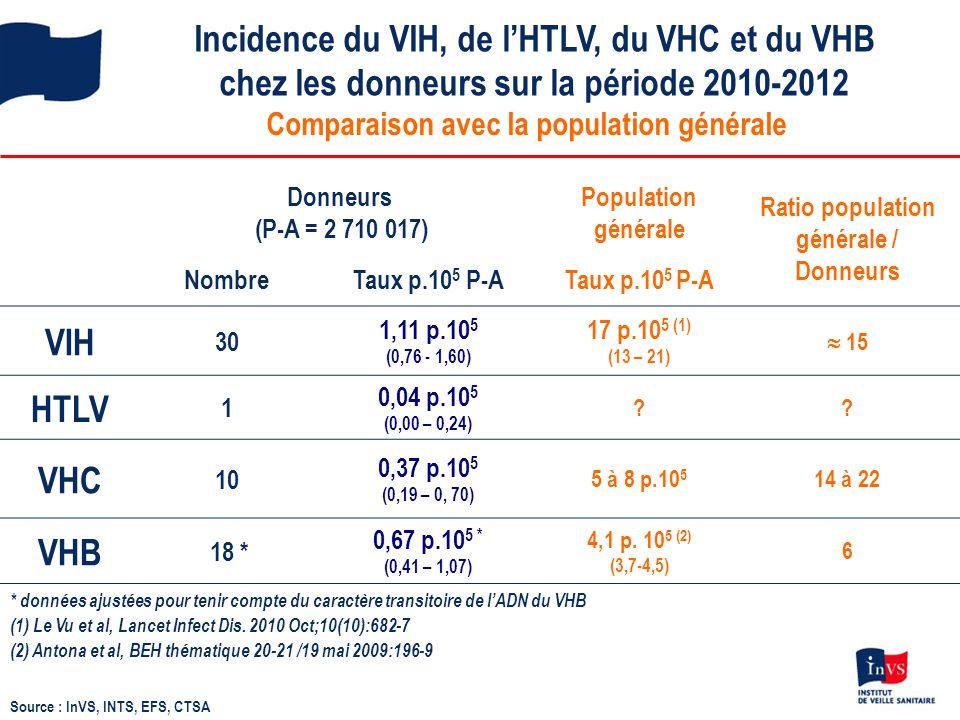 Incidence du VIH, de l'HTLV, du VHC et du VHB chez les donneurs sur la période 2010-2012