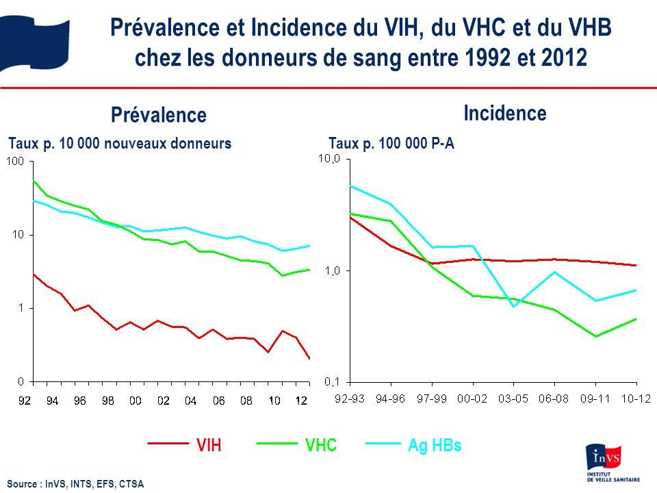 Prévalence et Incidence du VIH, du VHC et du VHB chez les donneurs de sang entre 1992 et 2012