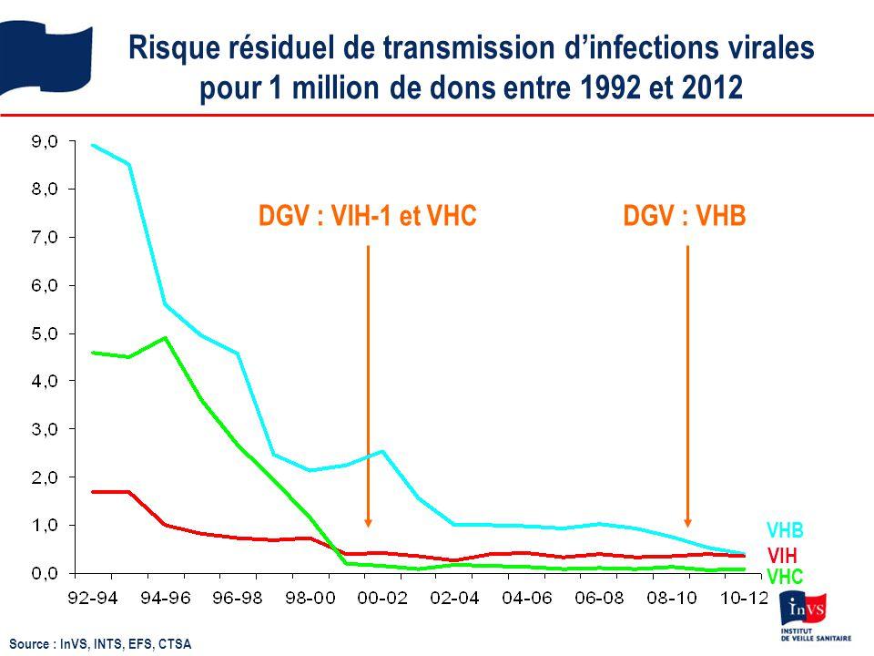 Risque résiduel de transmission d'infections virales pour 1 million de dons entre 1992 et 2012