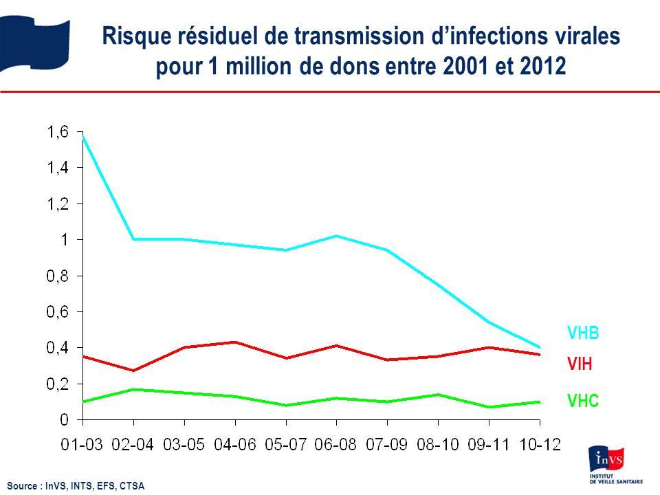 Risque résiduel de transmission d'infections virales pour 1 million de dons entre 2001 et 2012