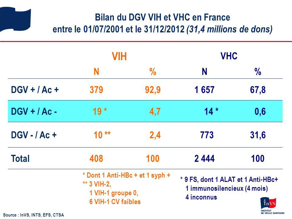 Bilan du DGV VIH et VHC en France entre le 01/07/2001 et le 31/12/2012 (31,4 millions de dons)