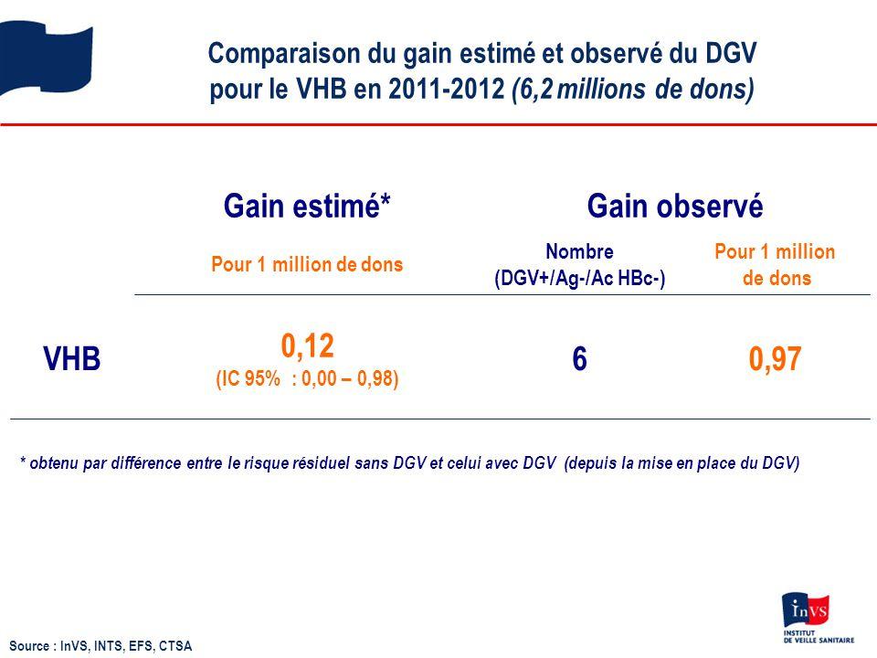 Gain estimé* Gain observé VHB 0,12 (IC 95% : 0,00 – 0,98) 6 0,97