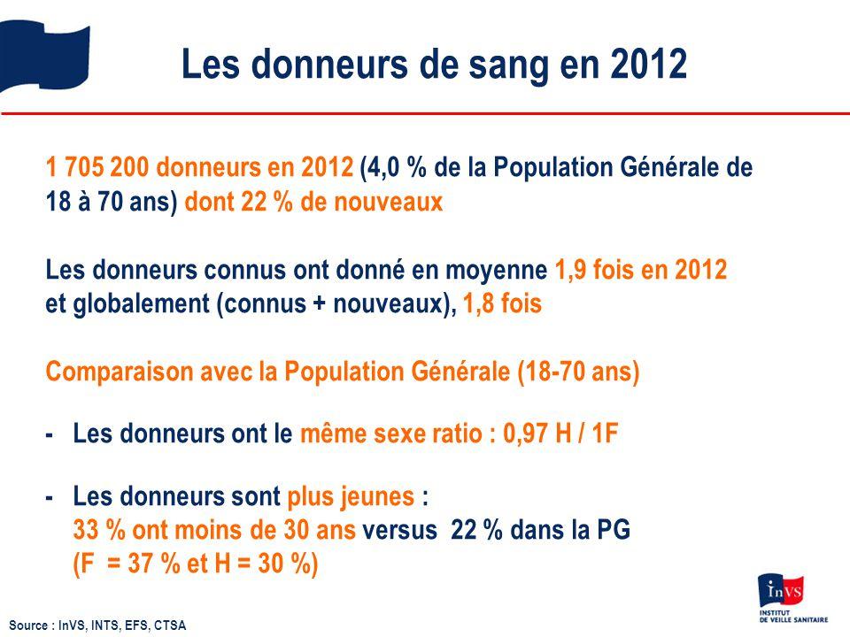 Les donneurs de sang en 2012