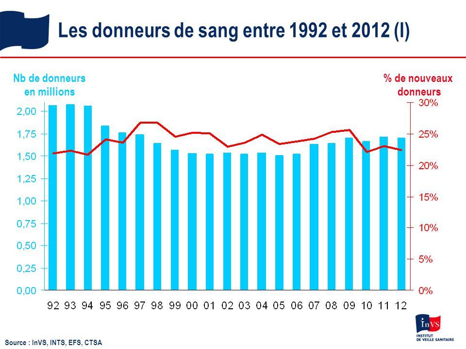 Les donneurs de sang entre 1992 et 2012 (I)