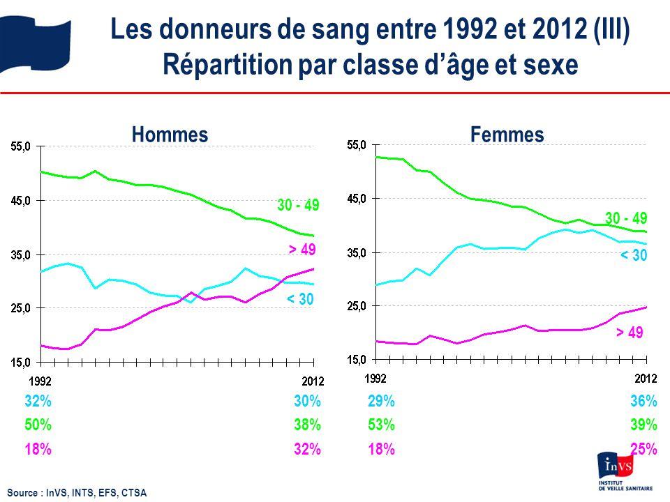 Les donneurs de sang entre 1992 et 2012 (III) Répartition par classe d'âge et sexe