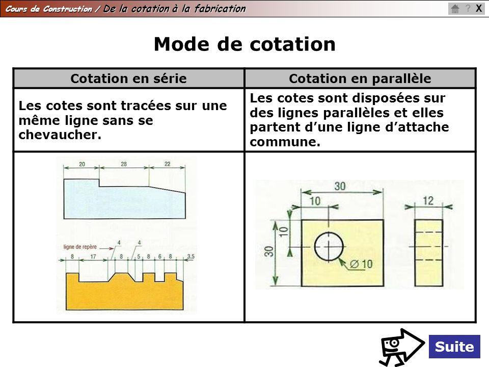 Mode de cotation Suite Cotation en série Cotation en parallèle