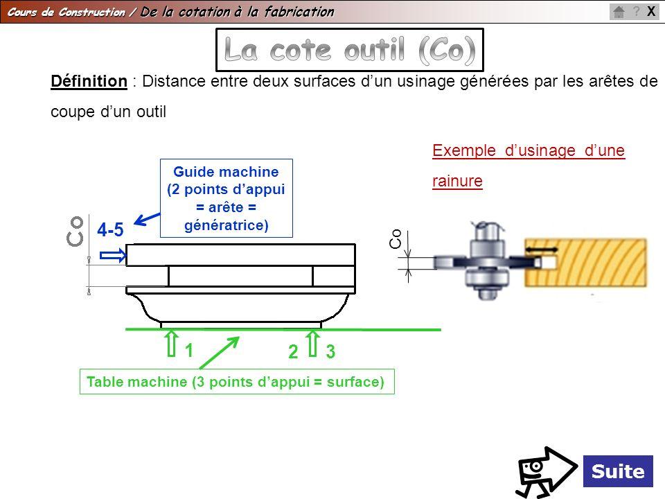 Guide machine (2 points d'appui = arête = génératrice)