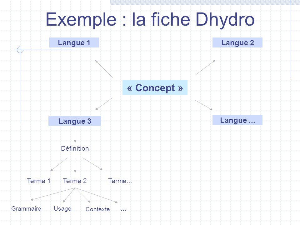 Exemple : la fiche Dhydro