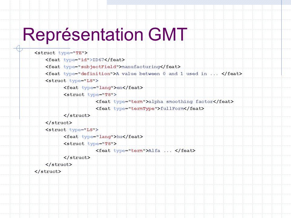 Représentation GMT <struct type= TE >