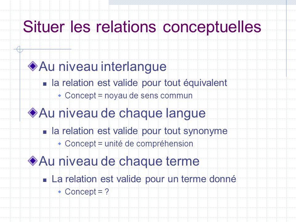 Situer les relations conceptuelles