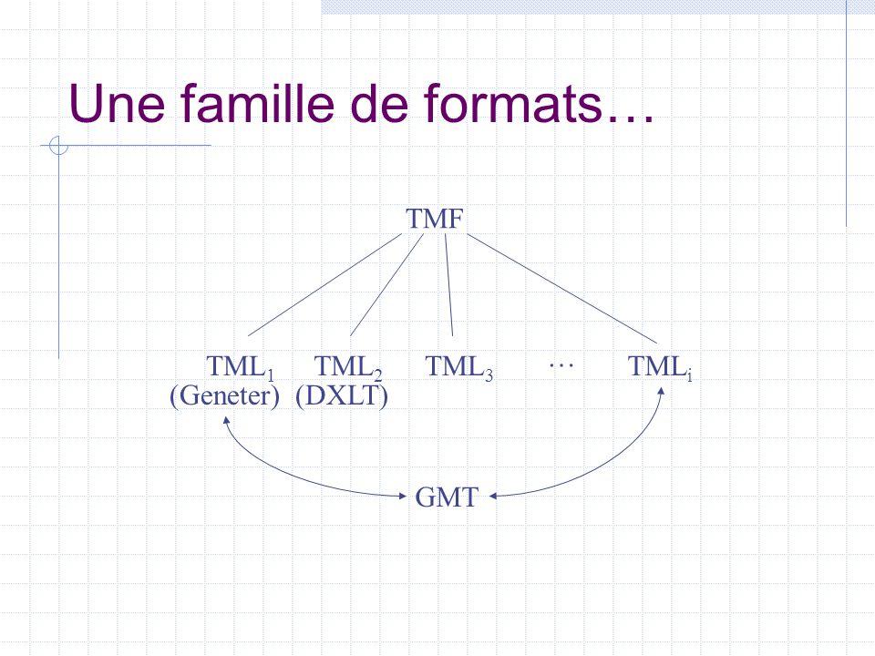 Une famille de formats…