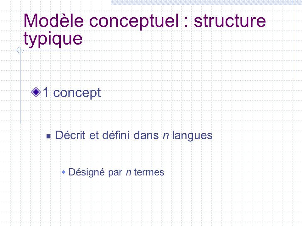 Modèle conceptuel : structure typique