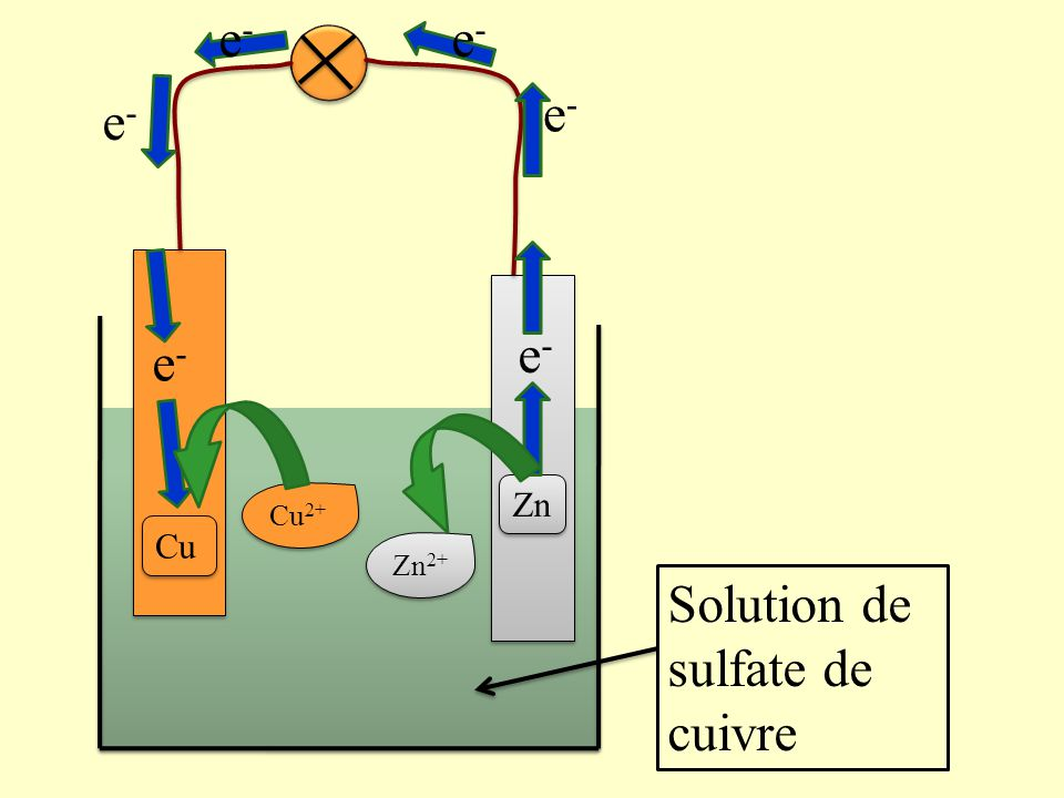 Solution de sulfate de cuivre