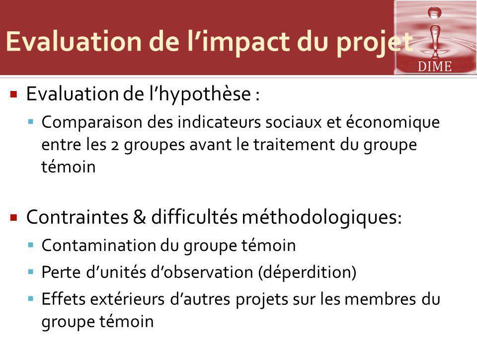 Evaluation de l'impact du projet