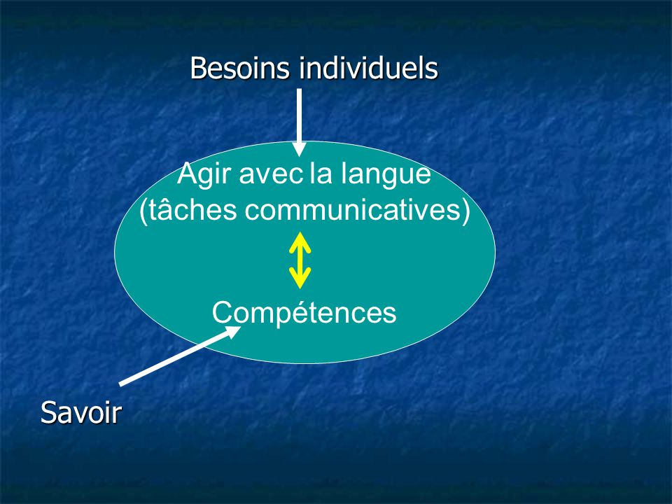 (tâches communicatives)