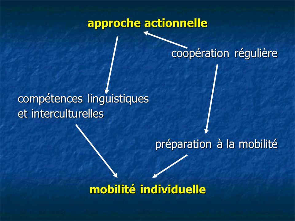 mobilité individuelle