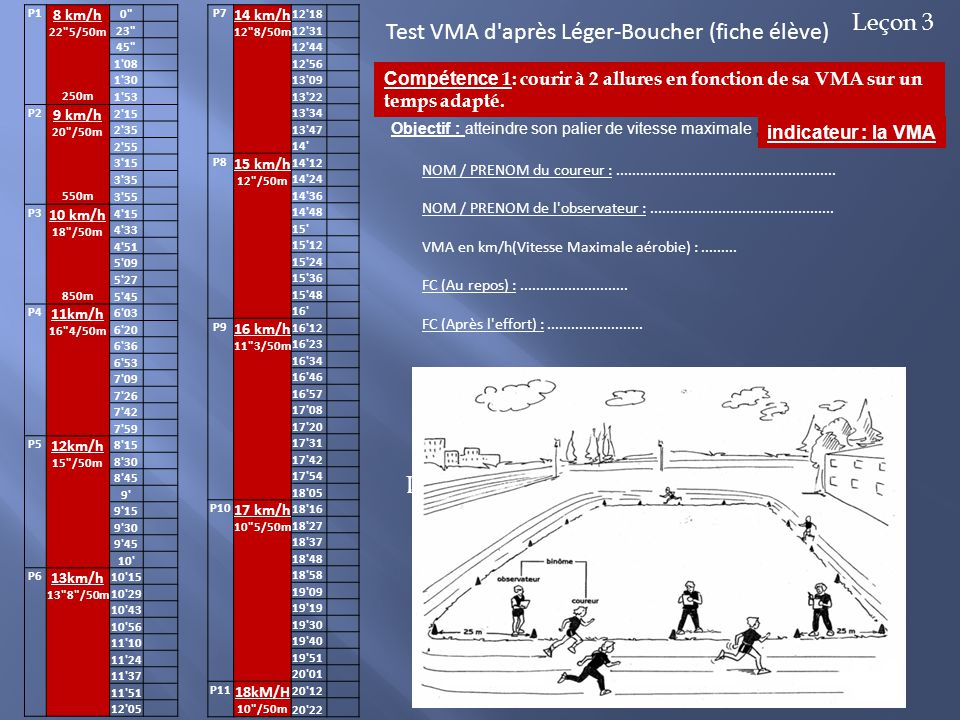 Test VMA d après Léger-Boucher (fiche élève)