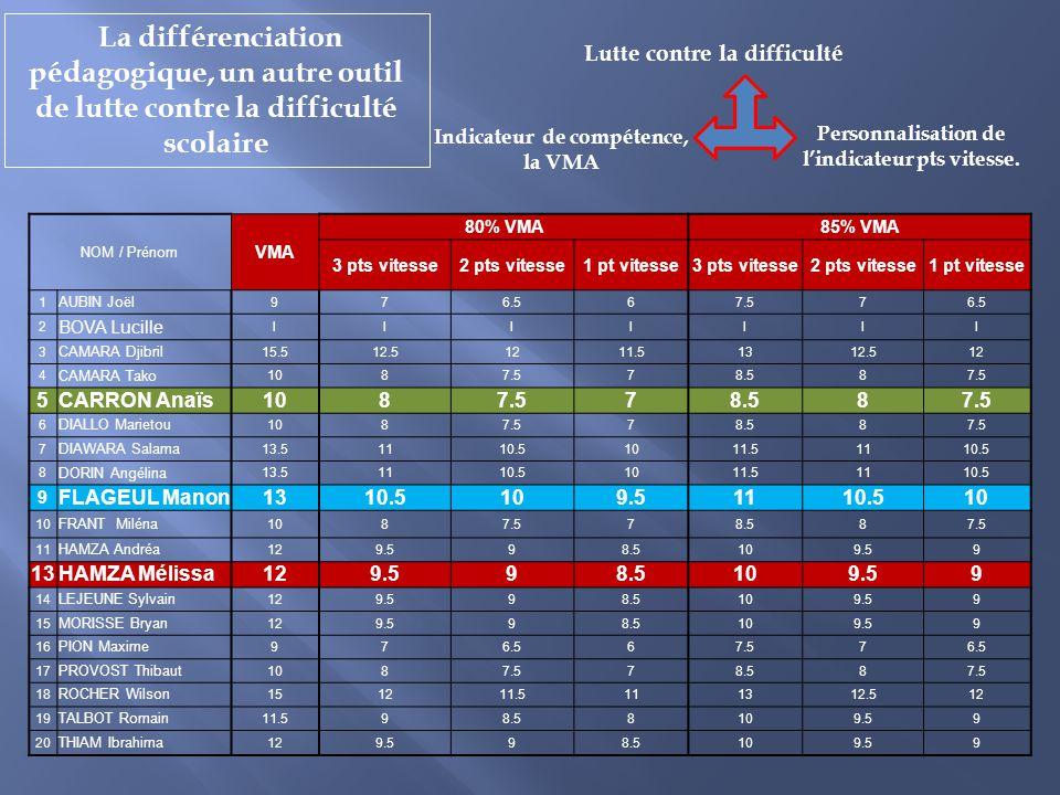 La différenciation pédagogique, un autre outil de lutte contre la difficulté scolaire