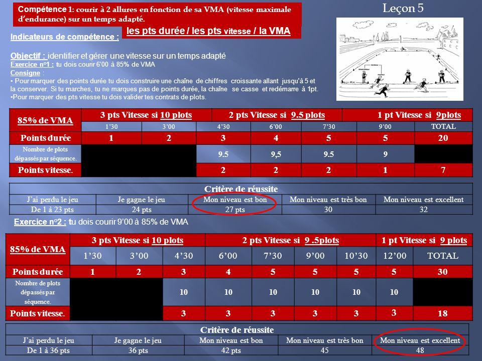 Leçon 5 les pts durée / les pts vitesse / la VMA 85% de VMA