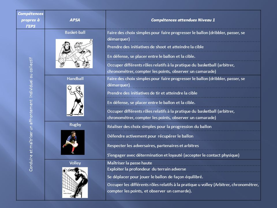 Compétences propres à l'EPS Compétences attendues Niveau 1