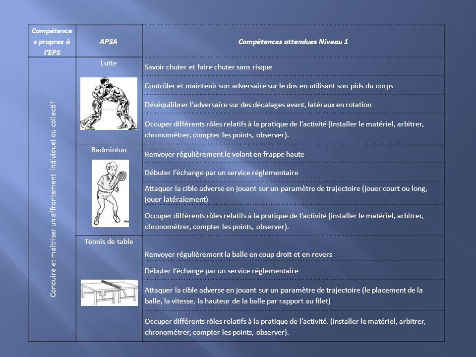 Compétence s propres à l'EPS Compétences attendues Niveau 1