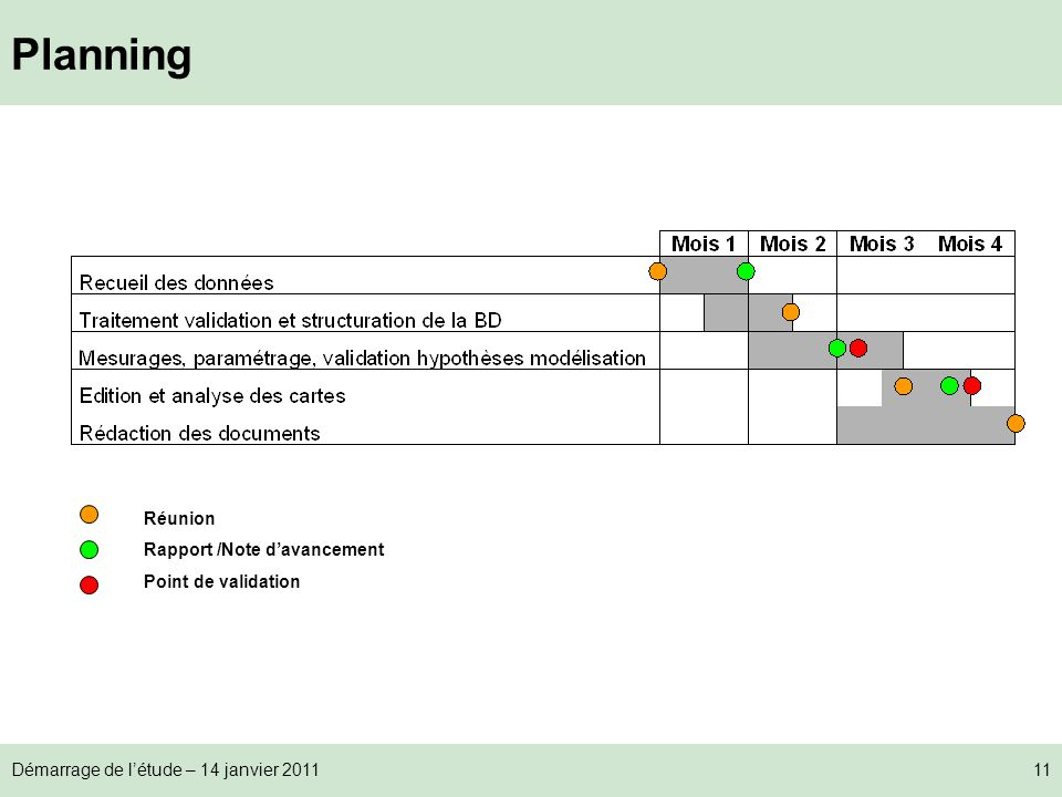Planning Réunion Rapport /Note d'avancement Point de validation