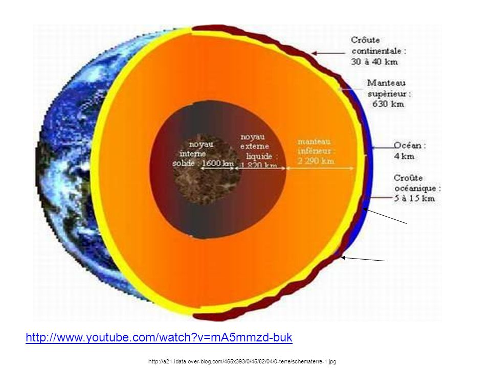 http://www.youtube.com/watch v=mA5mmzd-buk http://a21.idata.over-blog.com/465x393/0/45/82/04/0-terre/schematerre-1.jpg.