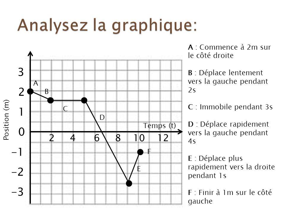 Analysez la graphique: