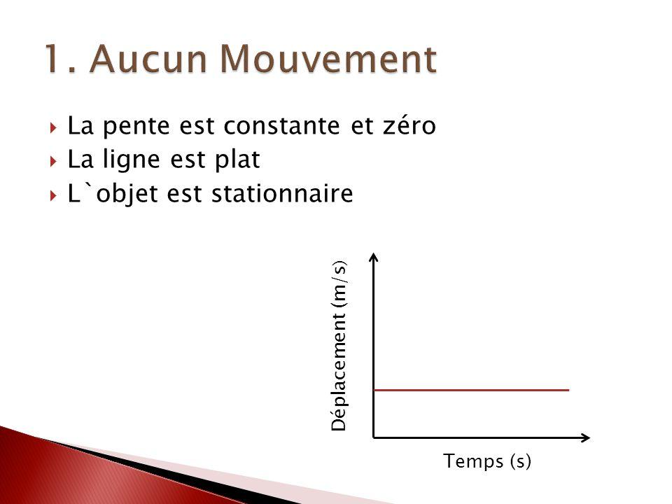 1. Aucun Mouvement La pente est constante et zéro La ligne est plat