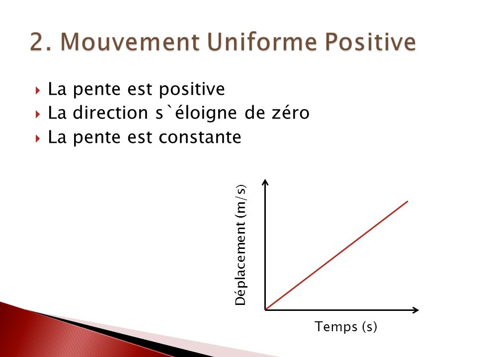 2. Mouvement Uniforme Positive