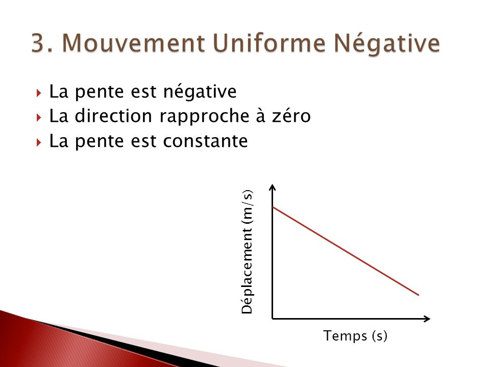 3. Mouvement Uniforme Négative
