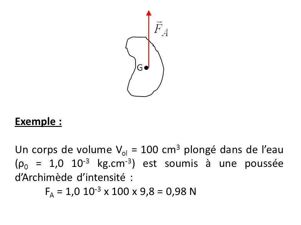 Exemple : Un corps de volume Vol = 100 cm3 plongé dans de l'eau (ρ0 = 1,0 10-3 kg.cm-3) est soumis à une poussée d'Archimède d'intensité :