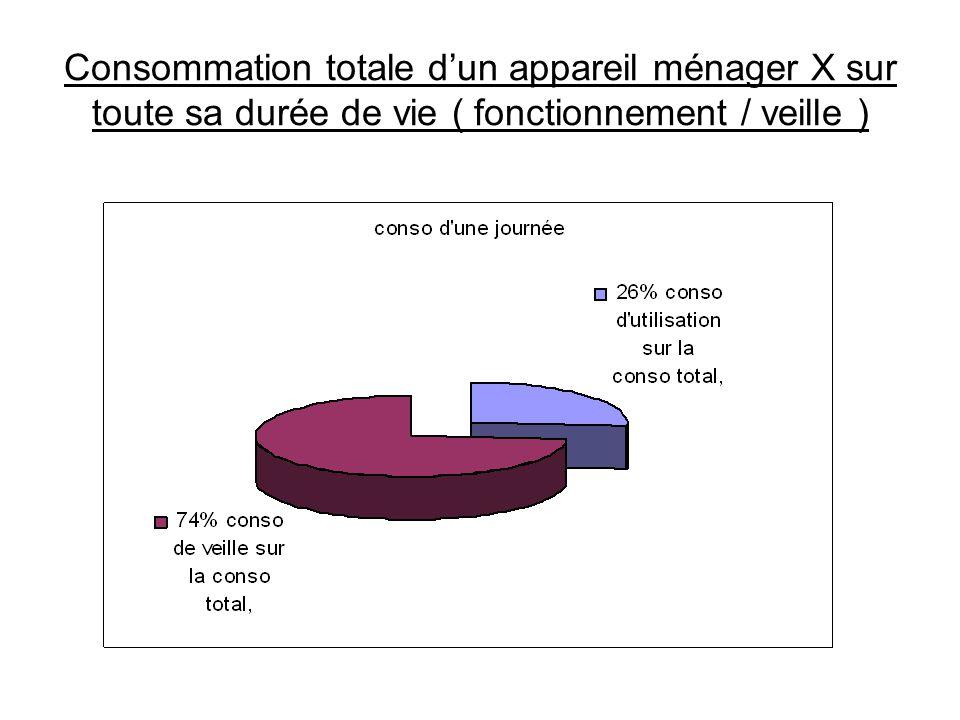 Consommation totale d'un appareil ménager X sur toute sa durée de vie ( fonctionnement / veille )