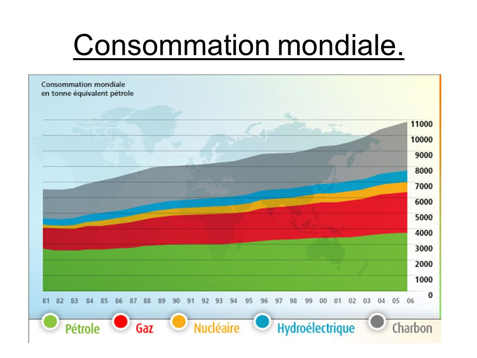 Consommation mondiale.
