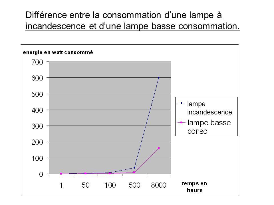 Différence entre la consommation d'une lampe à incandescence et d'une lampe basse consommation.