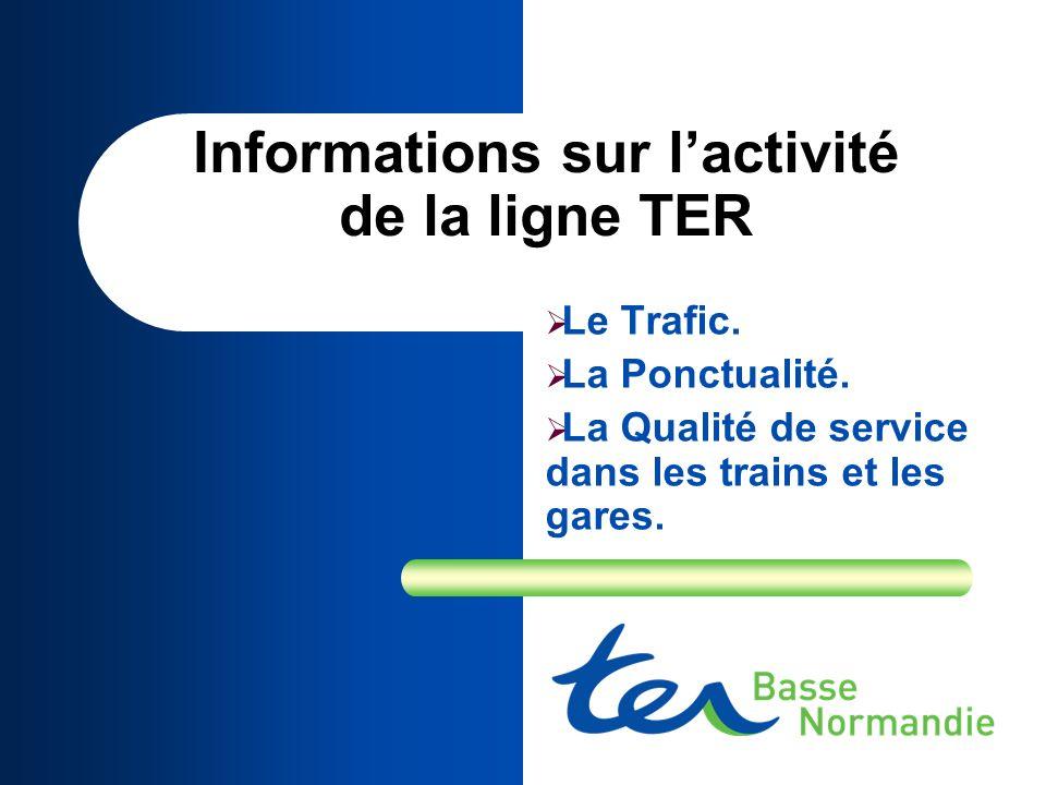 Informations sur l'activité de la ligne TER