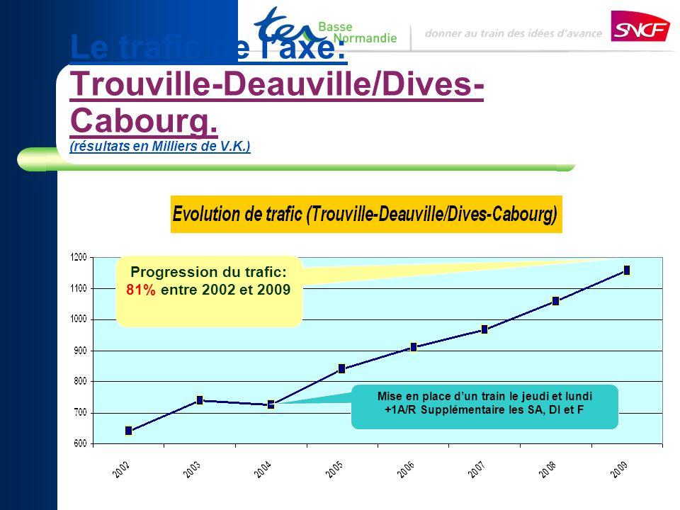 Progression du trafic: 81% entre 2002 et 2009