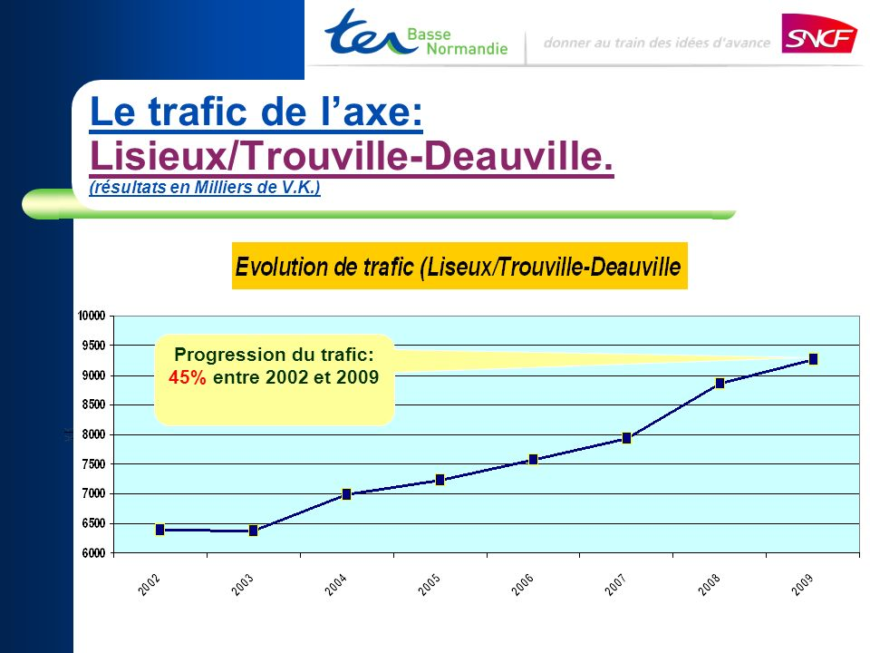 Progression du trafic: 45% entre 2002 et 2009