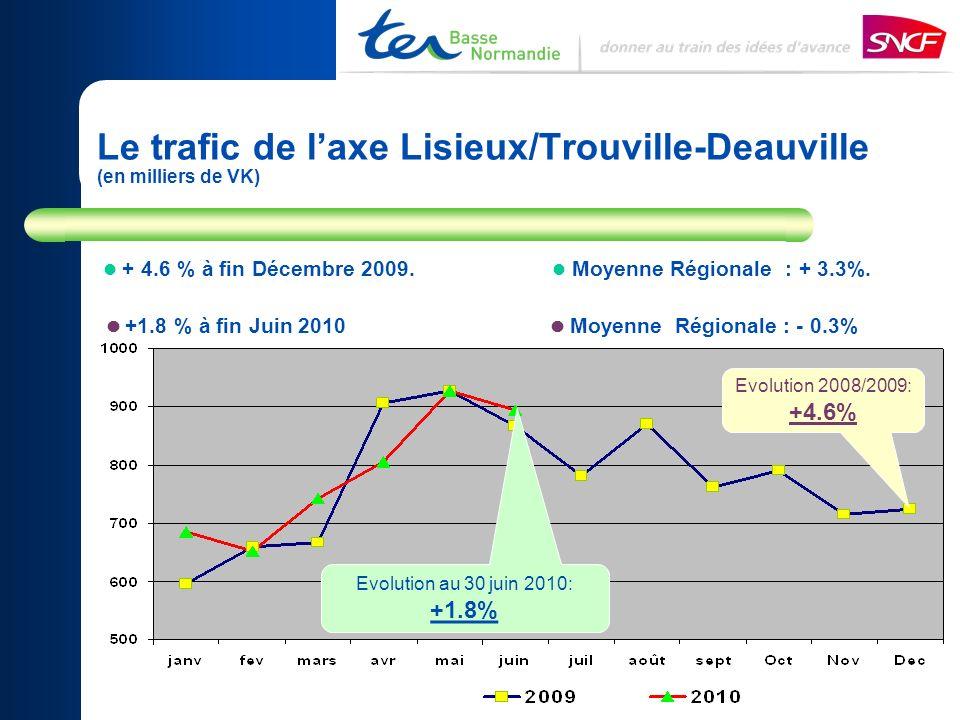 Le trafic de l'axe Lisieux/Trouville-Deauville (en milliers de VK)