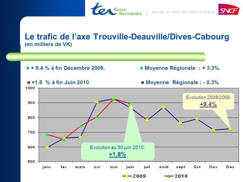 Le trafic de l'axe Trouville-Deauville/Dives-Cabourg (en milliers de VK)