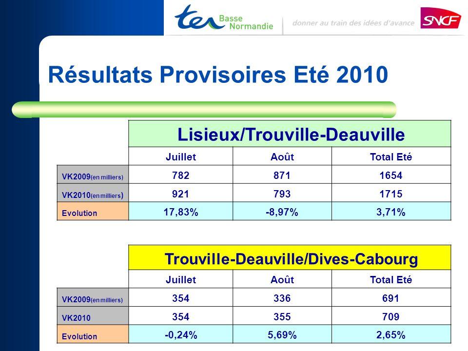 Résultats Provisoires Eté 2010
