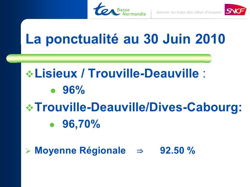 La ponctualité au 30 Juin 2010 Lisieux / Trouville-Deauville :