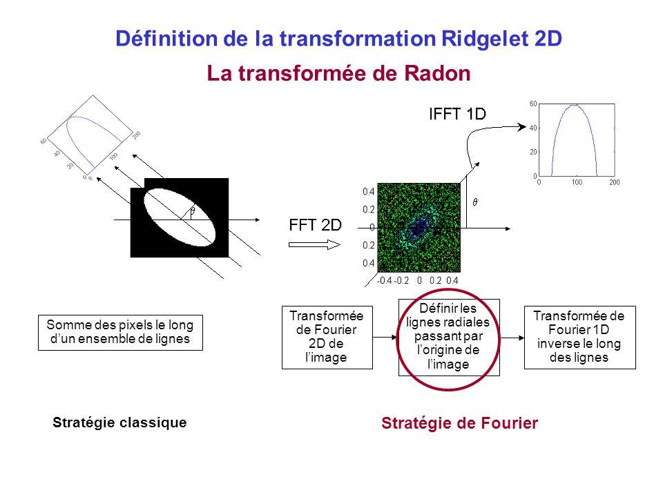 Définition de la transformation Ridgelet 2D La transformée de Radon