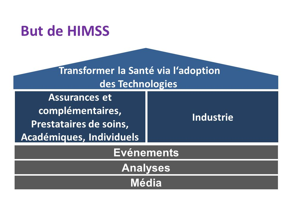 Transformer la Santé via l'adoption des Technologies