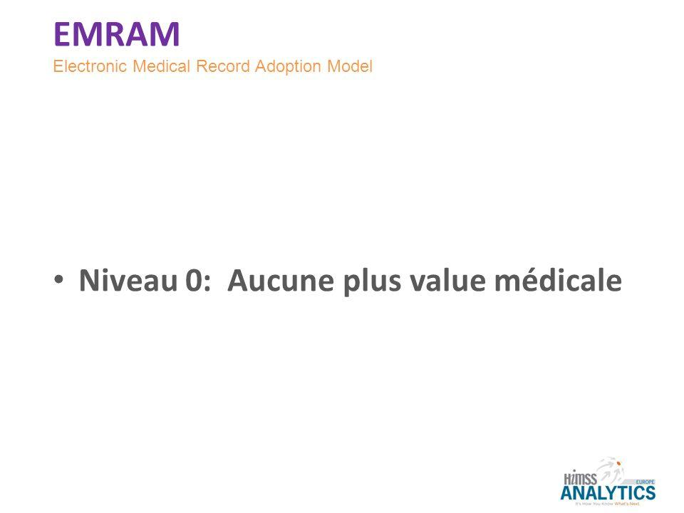 EMRAM Niveau 0: Aucune plus value médicale