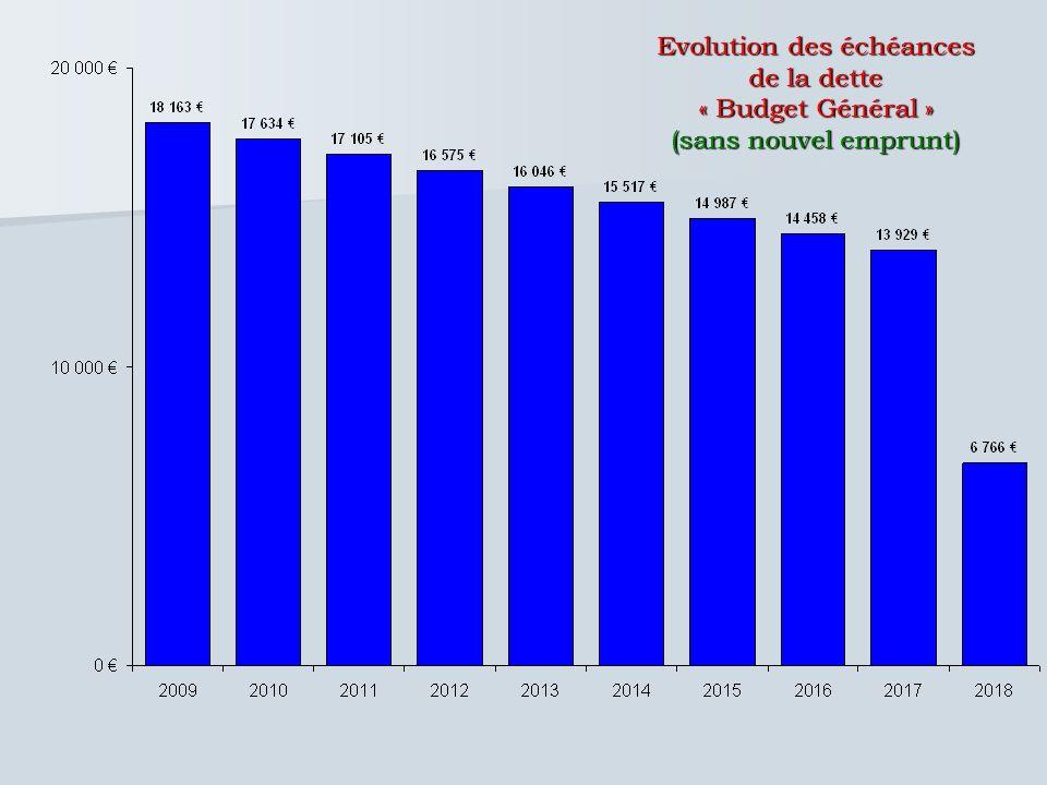 Evolution des échéances de la dette « Budget Général » (sans nouvel emprunt)