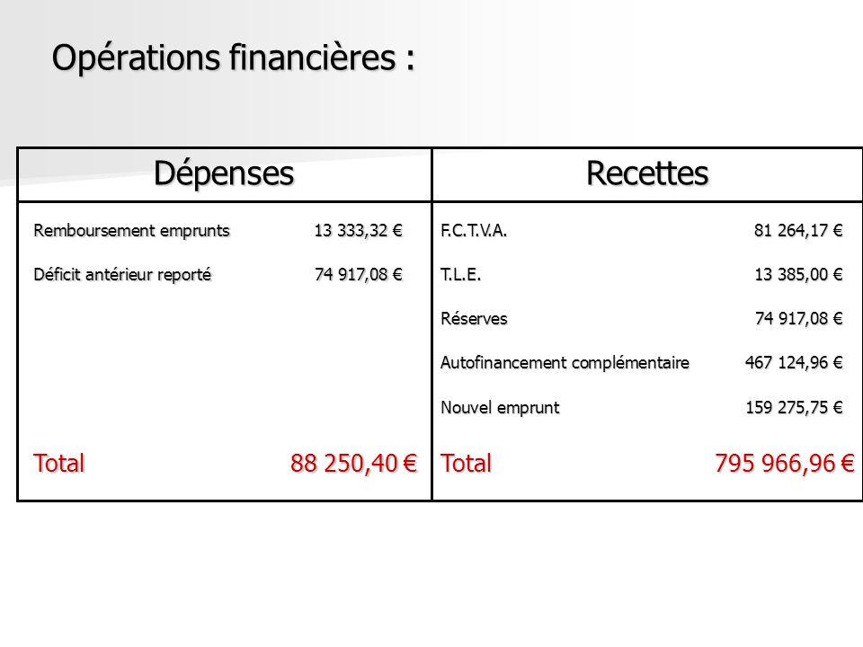 Opérations financières :